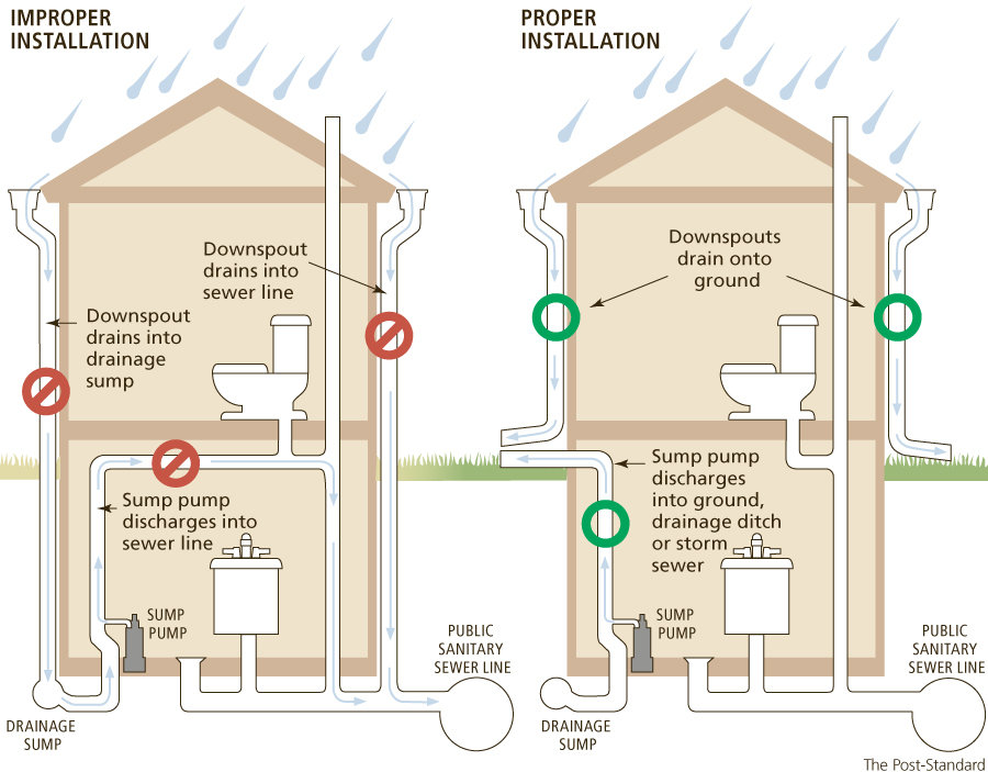 Notifications hse utilities waste water management illegal sump pump connections ccuart Choice Image